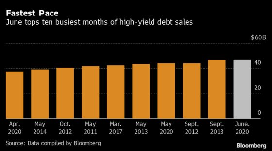 Junk Bonds Topple Monthly Sales Record in 'Party Like No Other'