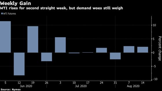 Oil Ekes Out a Weekly Gain With Pandemic Concerns Capping Rally