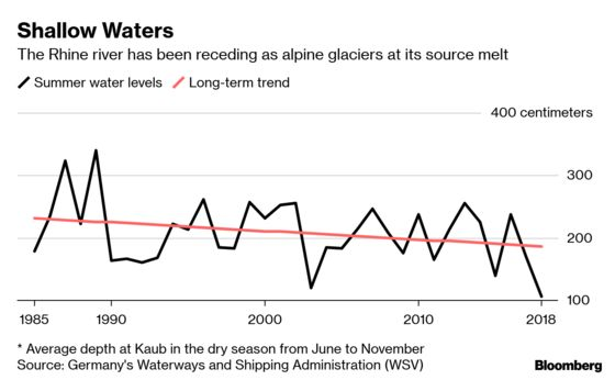 Rhine River Could Run Too Low Again for Shipping in Germany