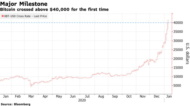 Bitcoin crossed above $40,000 for the first time