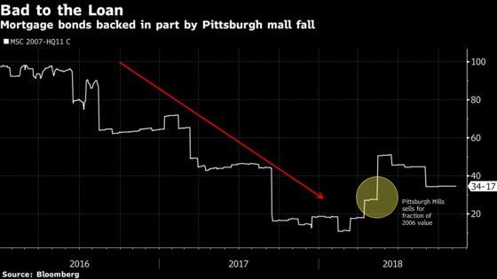 Borrowers Flee Empty Mallsand Bond Investors Brace for Fallout