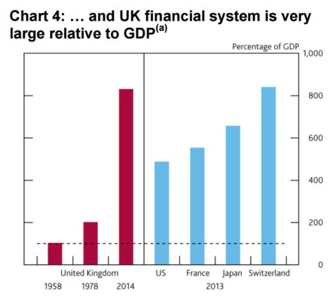 U.K. Financial System as a Percentage of GDP