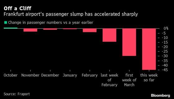 Frankfurt Airport's 45% Traffic Drop Reveals Extent of Virus Hit