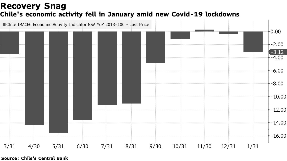 Chile's economic activity fell in January amid new Covid-19 lockdowns