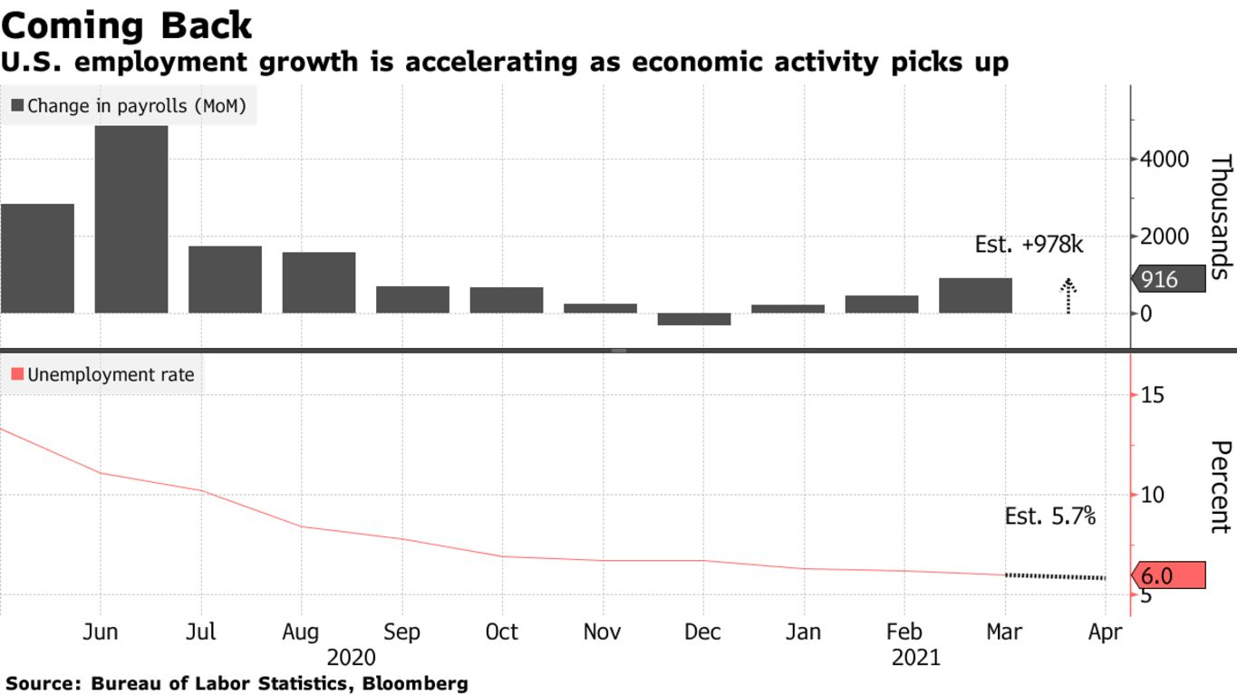 U.S. employment growth is accelerating as economic activity picks up