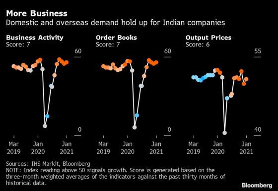 India's Recession Exit Gains Momentum on Services, Manufacturing