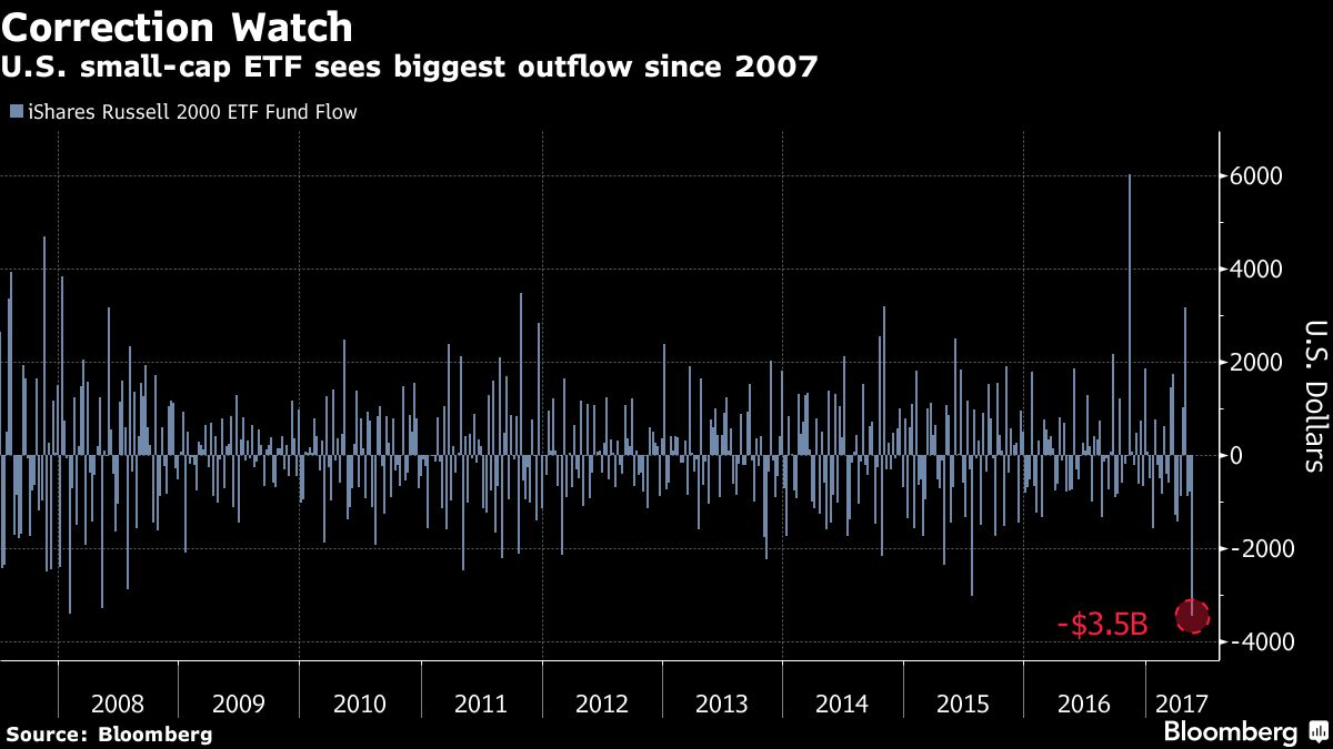 Investors just pulled the most cash from small caps in a decade investors just pulled the most cash from small caps in a decade bloomberg buycottarizona Choice Image