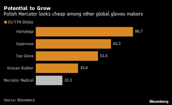 Polish Protective Gloves Maker Sees 1,000% Gain as Demand Soars