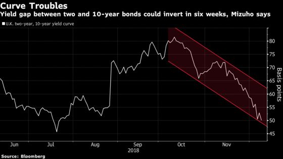 U.K. Bond Yield Curve on 'Fire' After May Delays Brexit Vote