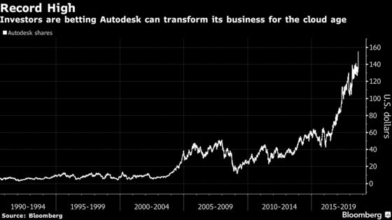 Autodesk Surges After Rosy Forecast Boosts Investor Confidence