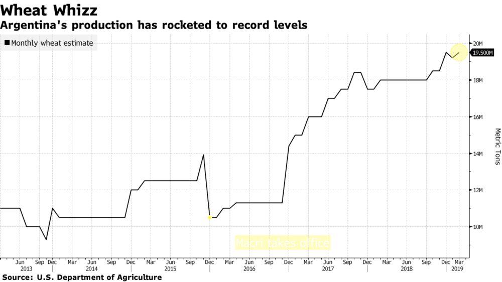 Flipboard Drought Stricken Wheat Belts Offered A Thorny
