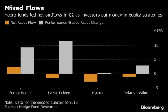 Hedge Fund Investors Pull Money for First Time Since 2017
