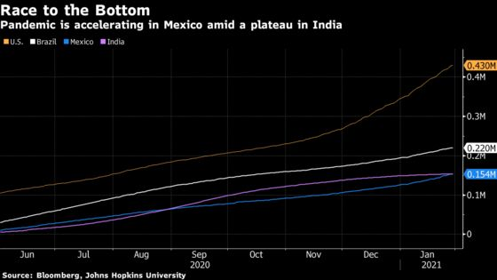 Mexico Overtakes India to Have World's Third Most Covid Deaths