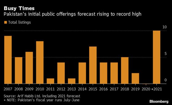 IPO Drought Ends in Pakistan With Record Year Ahead