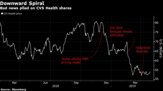 CVS Health's Plunge Leaves Street Clamoring for Long-Term Clarity