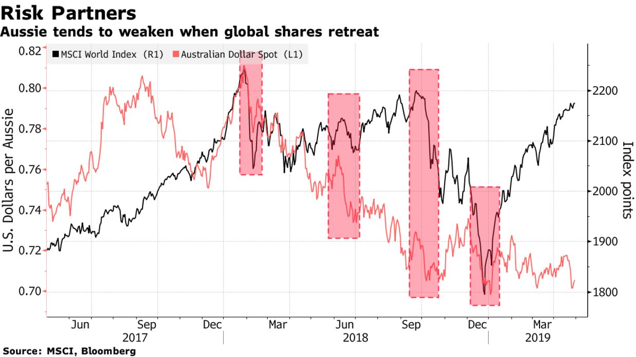 Aussie tends to weaken when global shares retreat