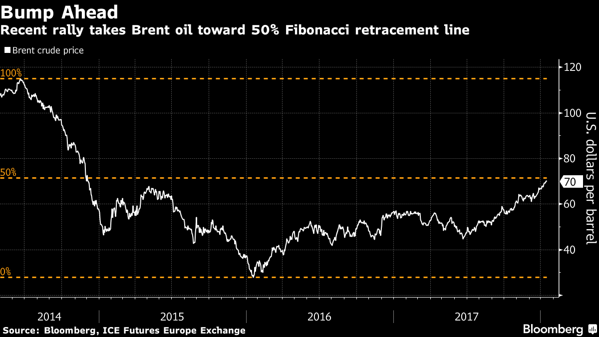 The Oil Benchmark for Half of World's Crude May Meet Resistance