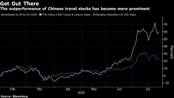 Top Consumer Fund Places Big Bets on China's Tourism Revival