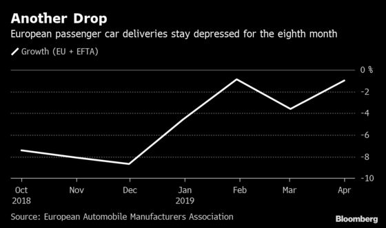 U.K. Brexit Drama Hurts European Car Sales for Eighth Month