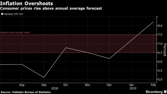 Pakistan Raises Rate for Sixth Straight Time