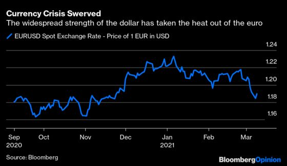 Soaring Yields Oust the Euro as the ECB's Biggest Problem