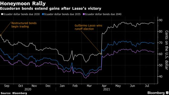 Ecuador Defaulted Last Year. Now Its Bonds Are World's Best