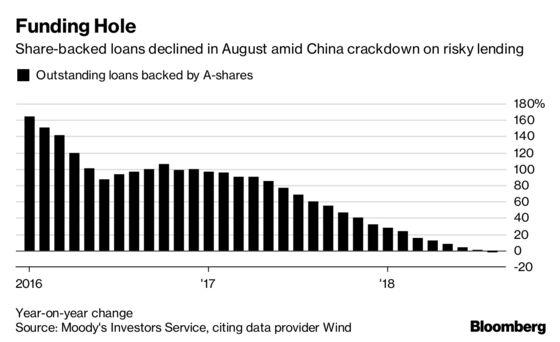 Ex-UBS Banker Starts $100 Million Fund for Share-Backed Loans