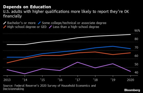 U.S. Adults Financially Worse Off in 2020, Checks Buffered Blows