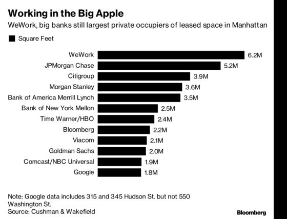 Google Climbs NYC Office Space RankingsAhead of Amazon's Arrival