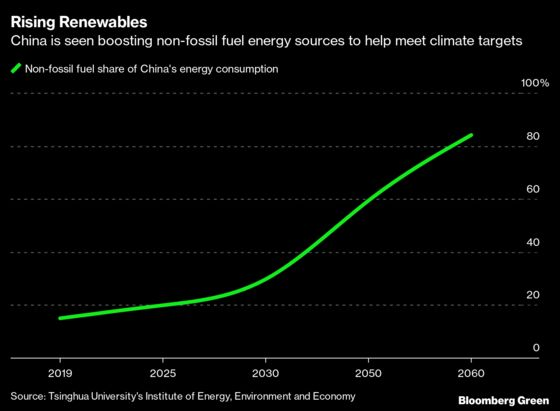 China's Top Climate Scientists Plan Road Map to 2060 Goal