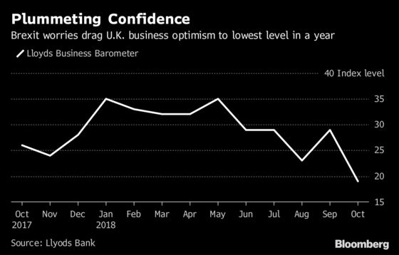 Brexit Worry Drags U.K. Business Optimism to Lowest in a Year