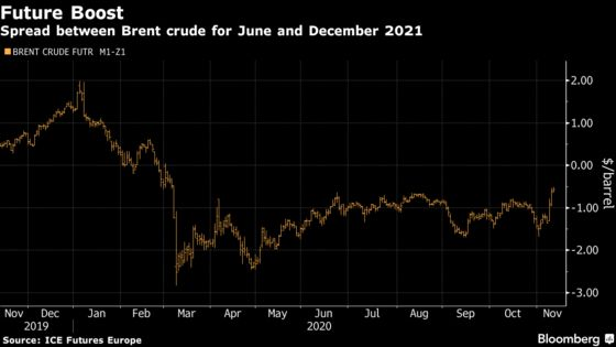 As Oil Passes $45, It's 2021 That's Really Got Traders Excited