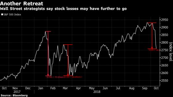 Strategists Warn Stocks Haven't Bottomed Yet
