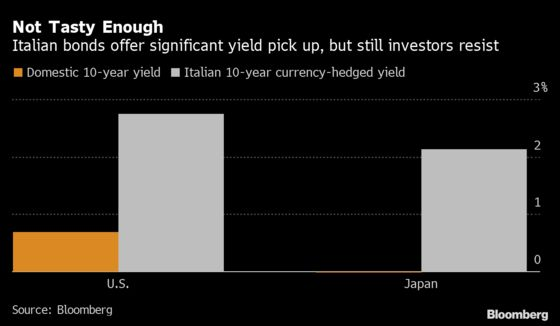 Global Debt Funds Shun Italy on Fears That Euro-Area Is Cracking