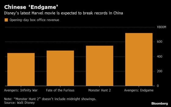 'Avengers: Endgame' Sets Opening-Day Record in China