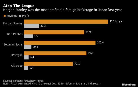 Morgan Stanley Is the Most Profitable Investment Bank in Japan