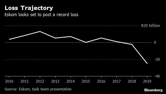 South Africa's Beleaguered Power Utility Set to Post Record Loss