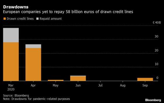 European Loan Demand Plummets After Record-Breaking Rush for Cash