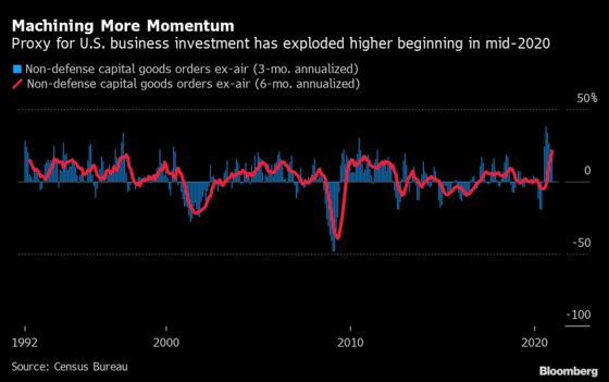 Surprising Business-Spending Growth Key for U.S. Economic Rebound