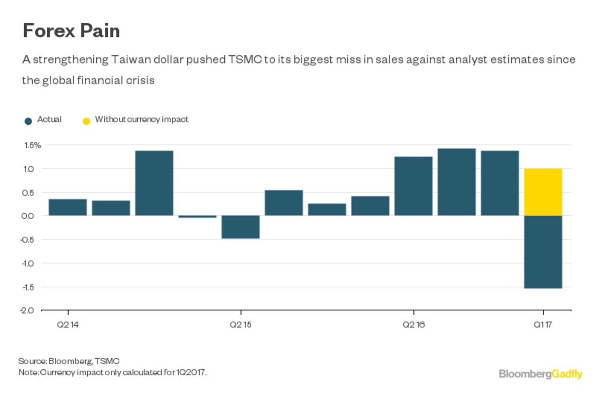 blame the strong dollar no not that one bloomberg quint tsmc makes chips on spec for clients including apple inc and qualcomm inc its incredible predictive abilities come from the fact that orders are placed as