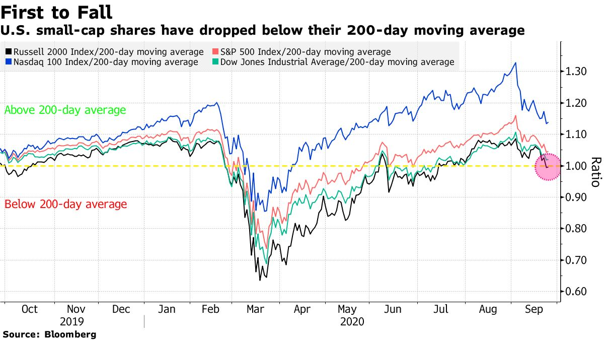 U.S. small-cap shares have dropped below their 200-day moving average