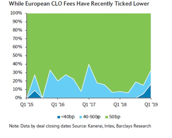 Banks, Managers Cut Fees in Dysfunctional Europe CLO Market
