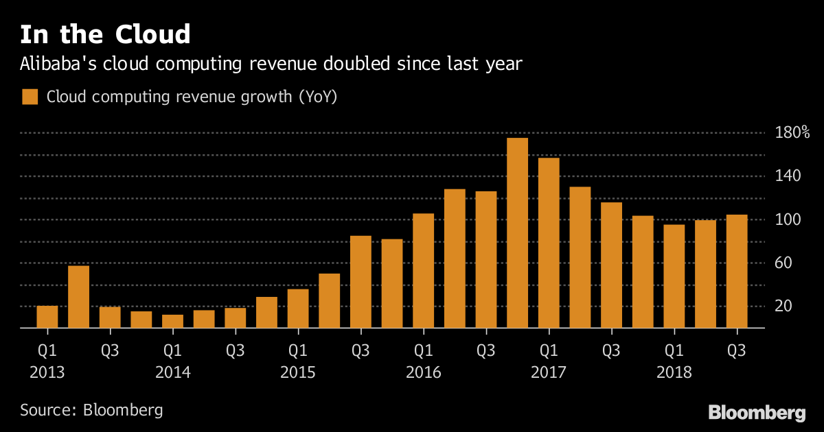 In the Cloud       Alibaba's cloud computing revenue doubled since last year              Source Bloomberg