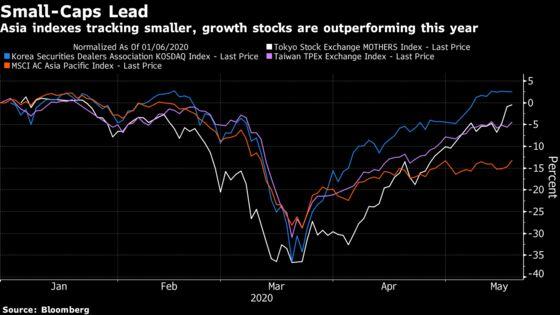 Asia Small Cap Stocks Popular in Virus Recovery Trade