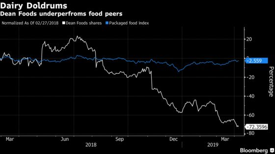 Dean Sinks the Most Among Food Bonds