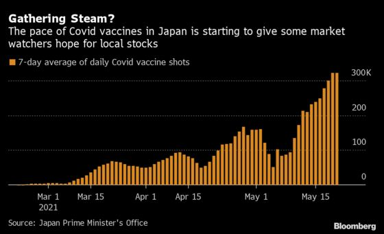 Tokyo Traders See Faster Vaccine Pace Driving Markets Higher