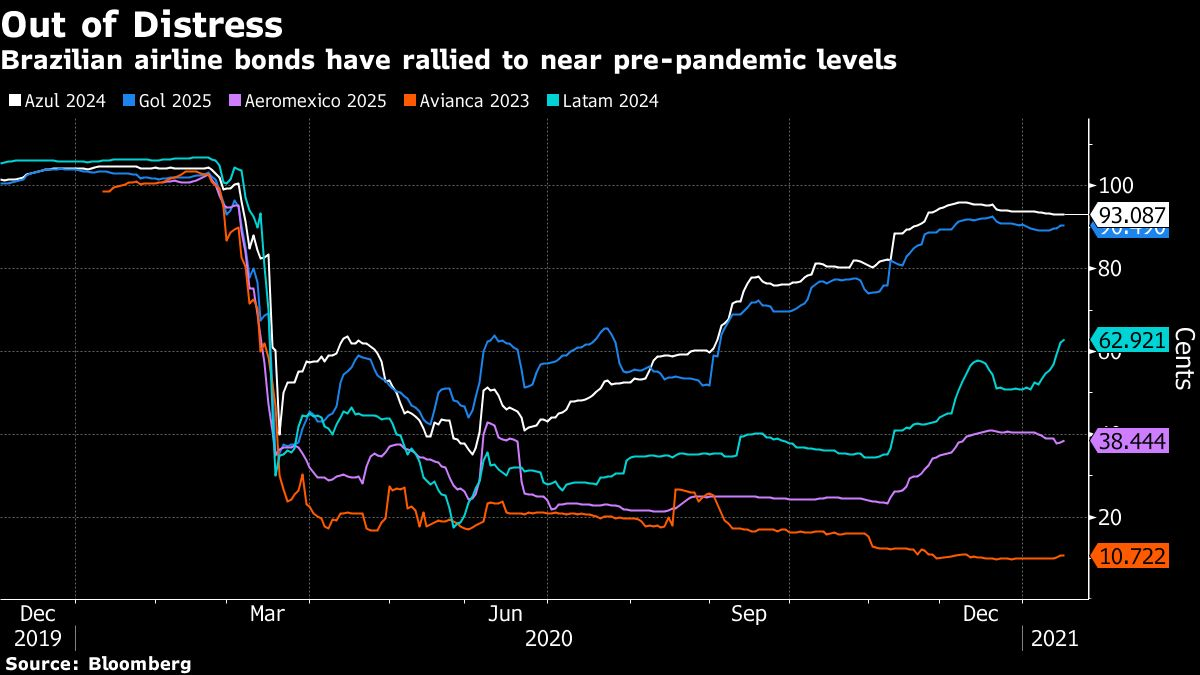 As Americans Flock to Cancun, a Wild Bond Rally Is Ignited