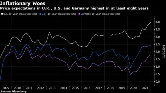 Treasuries, Gilts Lead Global Bonds in Fretting Over Inflation