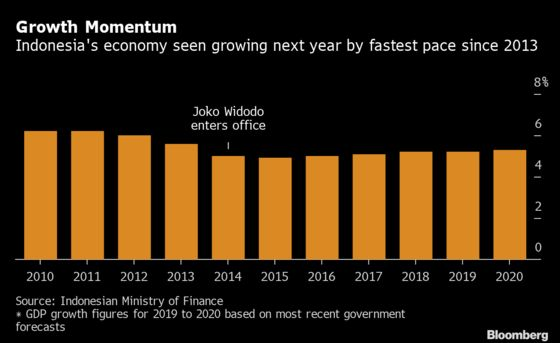 Indonesia Budget Walks a Fine Line Between Growth and Restraint