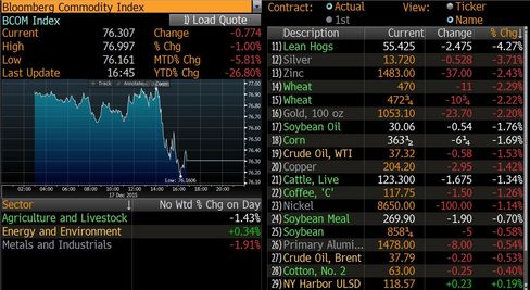 ...Pushing Down Commodities....
